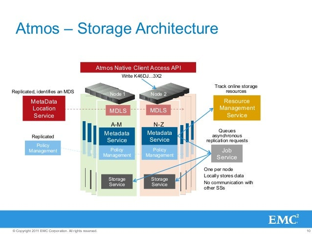10© Copyright 2011 EMC Corporation. All rights reserved. Atmos – Storage Architecture One per node Locally stores data No ...