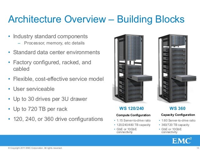 13© Copyright 2011 EMC Corporation. All rights reserved. Architecture Overview – Building Blocks • Industry standard comp...