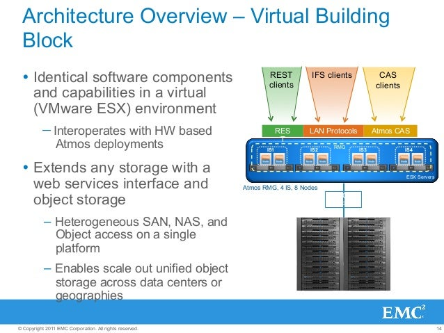 14© Copyright 2011 EMC Corporation. All rights reserved. REST clients IFS clients CAS clients Architecture Overview – Virt...
