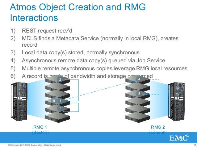 17© Copyright 2011 EMC Corporation. All rights reserved. Atmos Object Creation and RMG Interactions 1) REST request recv'...