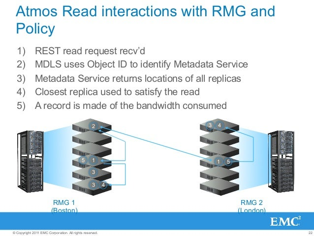 22© Copyright 2011 EMC Corporation. All rights reserved. Atmos Read interactions with RMG and Policy 1) REST read request...