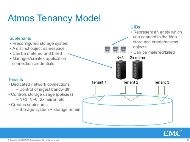 29© Copyright 2011 EMC Corporation. All rights reserved. Blob storage Atmos Tenancy Model Tenants • Dedicated network con...