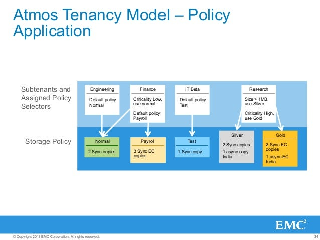 34© Copyright 2011 EMC Corporation. All rights reserved. Atmos Tenancy Model – Policy Application Storage Policy Subtenant...