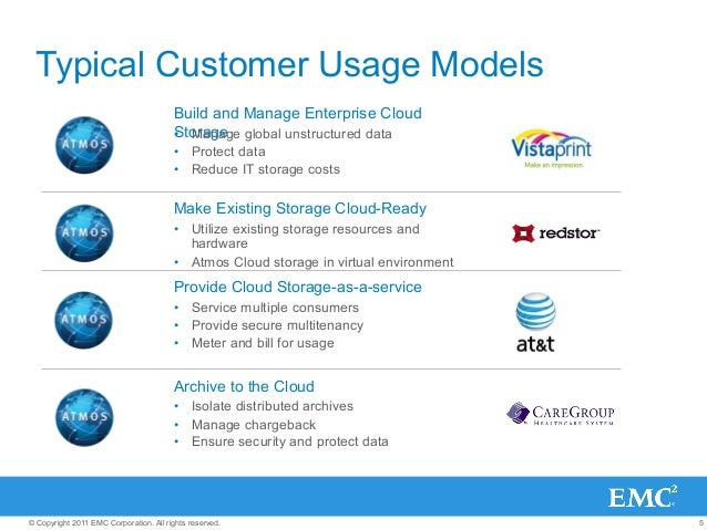 5© Copyright 2011 EMC Corporation. All rights reserved. Typical Customer Usage Models Build and Manage Enterprise Cloud St...