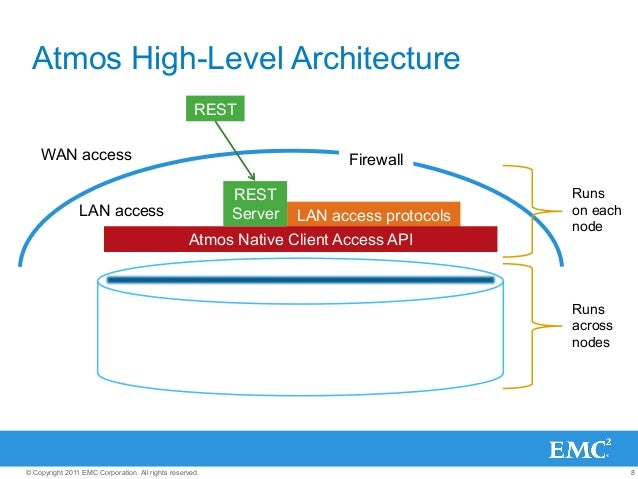8© Copyright 2011 EMC Corporation. All rights reserved. LAN access protocols Atmos Native Client Access API Firewall LAN a...
