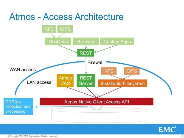 9© Copyright 2011 EMC Corporation. All rights reserved. CIFS Atmos Native Client Access API Firewall LAN access WAN access...