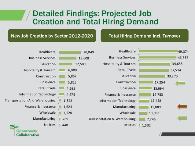 Presentation Baltimore Regional Talent Development Pipeline Study