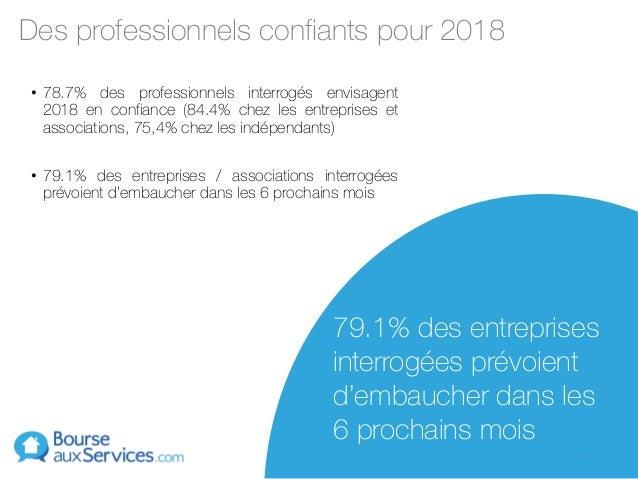 Des professionnels confiants pour 2018 • 78.7% des professionnels interrogés envisagent 2018 en confiance (84.4% chez les ...