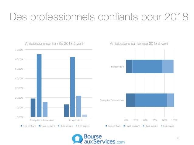 0,00% 10,00% 20,00% 30,00% 40,00% 50,00% 60,00% 70,00% Entreprise / Association Indépendant Anticipations sur l'année 2018...