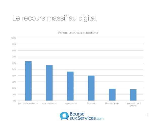 Le recours massif au digital 0% 10% 20% 30% 40% 50% 60% 70% 80% 90% 100% Les plateformes Internet Votre site internet Les ...