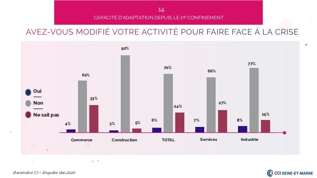 62% 4% 3% 6% 33% 7% 77% 70% Commerce Services TOTAL Baromètre 77 – Enquête dec.2020 66% 8% Construction Industrie 15% 27% ...