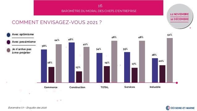 12 NOVEMBRE 12 DÉCEMBRE 44% 38% 13% 34% 18% 35% 51% 48% Commerce Services TOTAL Baromètre 77 – Enquête dec.2020 48% 28% Co...