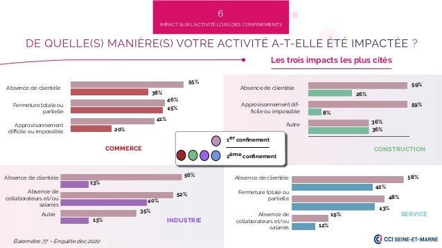 Absence de clientèle Absence de clientèle Absence de clientèle 55% 12% 19% 43% 48% 42% 58% 13% 52% 35% 40% 13% 56% 36% 36%...