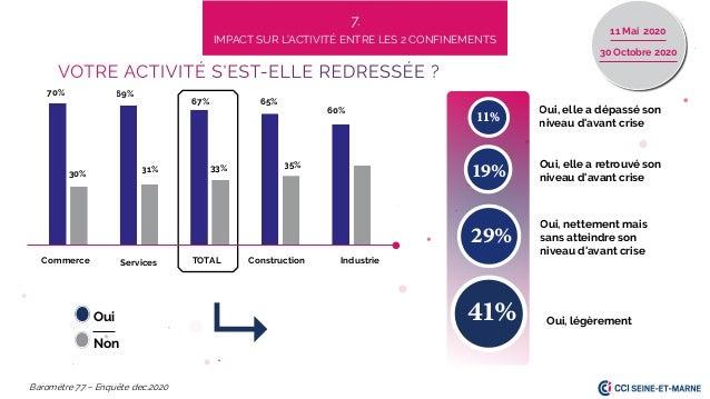 Oui, légèrement 70% 30% 69% 33% 31% 35% 67% Commerce Services TOTAL Baromètre 77 – Enquête dec.2020 7. IMPACT SUR L'ACTIVI...