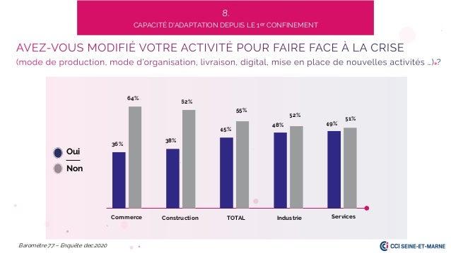64% 36% 62% 45% 38% 48% 51% 55% Commerce Services TOTAL Baromètre 77 – Enquête dec.2020 52% 49% Construction Industrie 8. ...