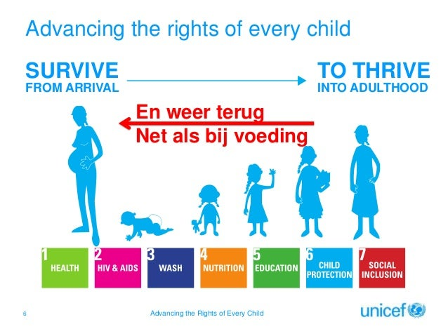 Advancing the rights of every child SURVIVE  TO THRIVE  FROM ARRIVAL  INTO ADULTHOOD  En weer terug Net als bij voeding  6...