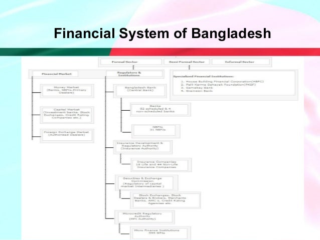 financial system in bangladesh Learn more about the bangladesh economy record-keeping systems are poor financial freedom 300 create a graph using this measurement.