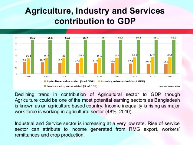 contribution of agriculture in the economy 2 agriculture's bounty the economic contribution of agriculture agriculture industry's production trends i ndiana has a rich heritage of farmland and forestry production.