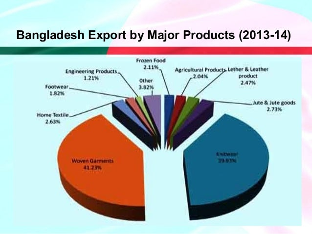 Export Trade of Bangladesh with Saarc Countries