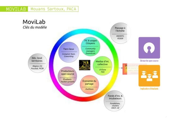 MOVILAB Mouans Sartoux, PACA                               Démarche open source                               Implication ...