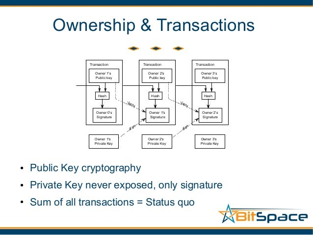 6 Ownership Transactions Public Key Cryptography