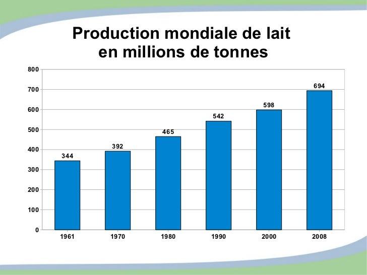 Production mondiale de lait  en millions de tonnes