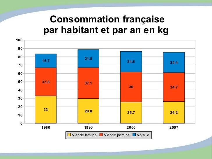 Consommation française par habitant et par an en kg