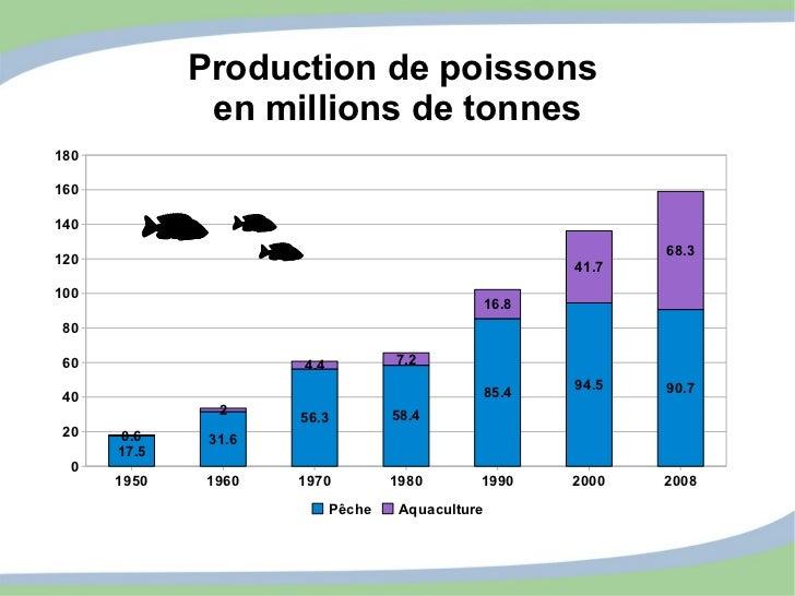 Production de poissons  en millions de tonnes