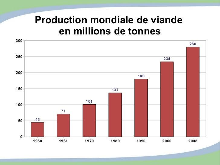 Production mondiale de viande  en millions de tonnes