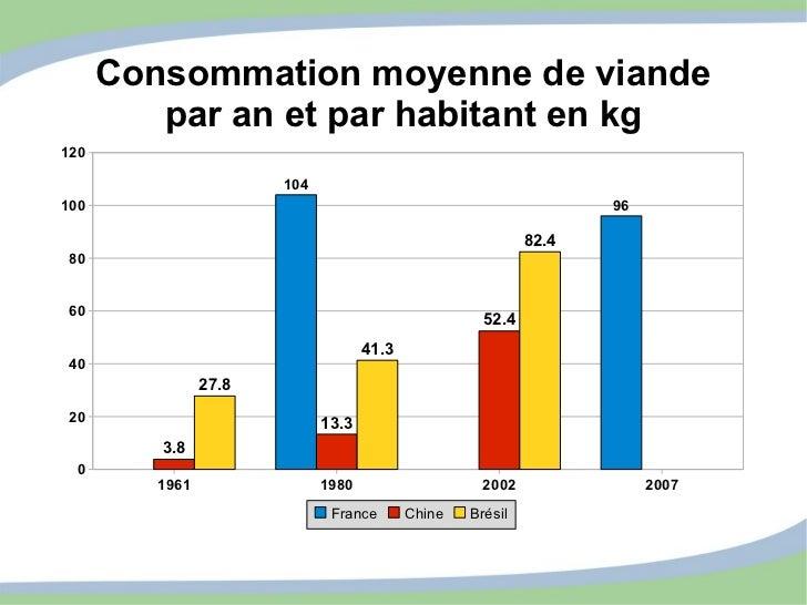 Consommation moyenne de viande par an et par habitant en kg