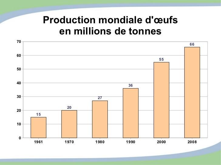 Production mondiale d'œufs en millions de tonnes