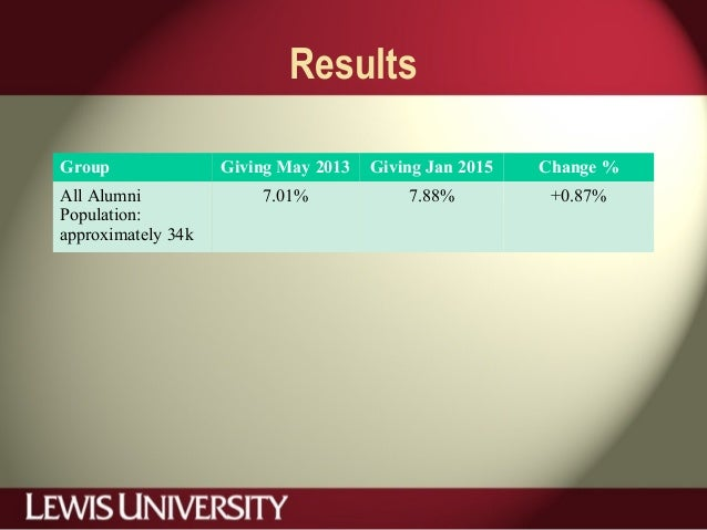 Results Group Giving May 2013 Giving Jan 2015 Change % All Alumni Population: approximately 34k 7.01% 7.88% +0.87%