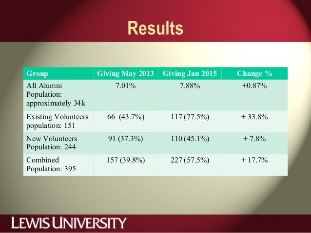 Results Group Giving May 2013 Giving Jan 2015 Change % All Alumni Population: approximately 34k 7.01% 7.88% +0.87% Existin...
