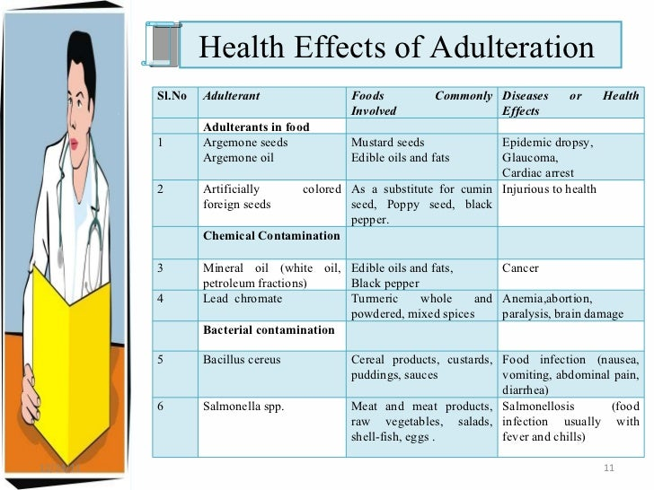 how to find adulteration in food