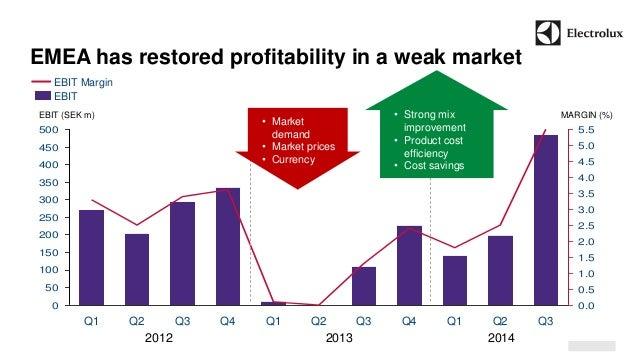 EMEA has restored profitability in a weak market  0  50  100  150  200  250  300  350  400  450  500  0.0  0.5  1.0  1.5  ...