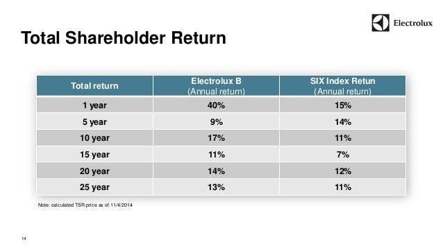 Total Shareholder Return  Total return  Electrolux B  (Annual return)  SIX Index Retun  (Annual return)  1 year 40% 15%  5...