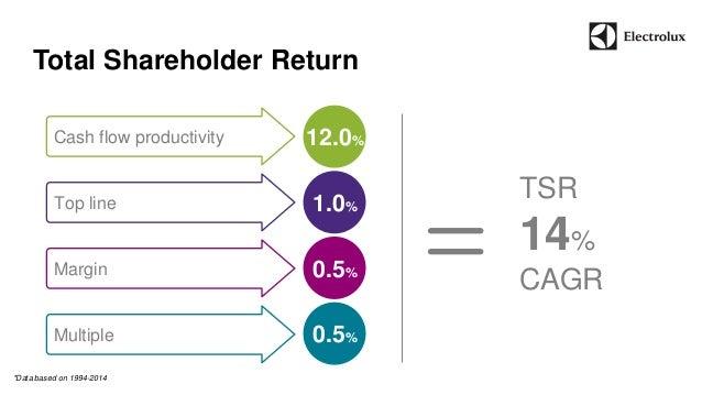 12.0%  Total Shareholder Return  Cash flow productivity  Top line  Margin  Multiple  1.0%  0.5%  0.5%  TSR  14%  CAGR  *Da...
