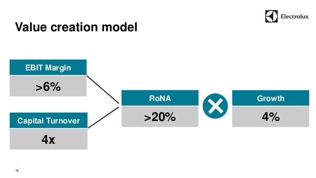 Value creation model  16  EBIT Margin  >6%  Capital Turnover  4x  RoNA  >20%  Growth  4%