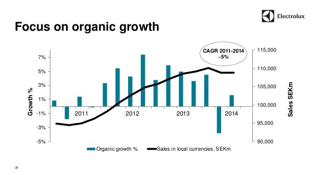 Focus on organic growth  20  90,000  95,000  100,000  105,000  110,000  115,000  -5%  -3%  -1%  1%  3%  5%  7%  2011 2012 ...