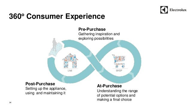 360 Consumer Experience  34  Post-Purchase  Setting up the appliance,  using and maintaining it  At-Purchase  Understandi...