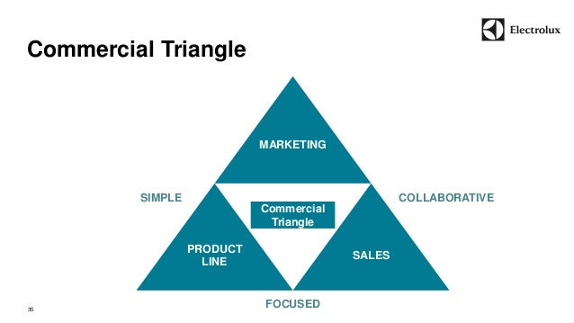 Commercial Triangle  35  SIMPLE COLLABORATIVE  FOCUSED  Commercial  Triangle  PRODUCT  LINE  SALES  MARKETING