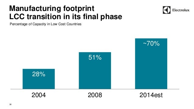 Manufacturing footprint  LCC transition in its final phase  39  28%  51%  ~70%  2004 2008 2014est  Percentage of Capacity ...
