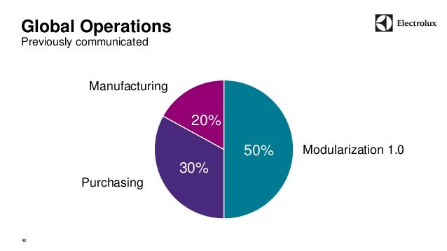 Global Operations  Previously communicated  40  50%  30%  20%  Modularization 1.0  Purchasing  Manufacturing
