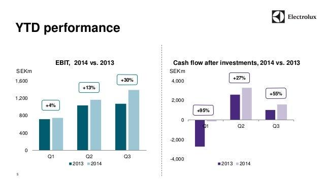 YTD performance  EBIT, 2014 vs. 2013  0  400  800  1,200  1,600  Q1 Q2 Q3  2013 2014  Cash flow after investments, 2014 vs...