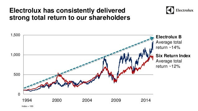 0  500  1,000  1,500  Electrolux has consistently delivered  strong total return to our shareholders  1994 2000 2004 2009 ...