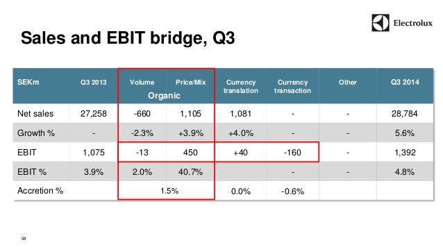 Sales and EBIT bridge, Q3  58  SEKm  Q3 2013  Volume  Price/Mix  Currency  translation  Currency  transaction  Other  Q3 2...