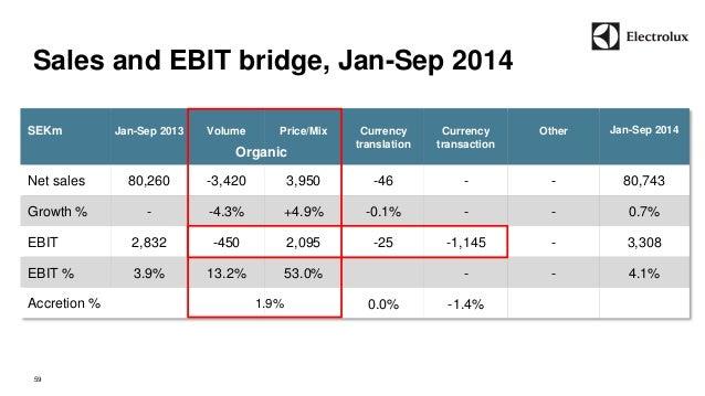Sales and EBIT bridge, Jan-Sep 2014  59  SEKm  Jan-Sep 2013  Volume  Price/Mix  Currency  translation  Currency  transacti...