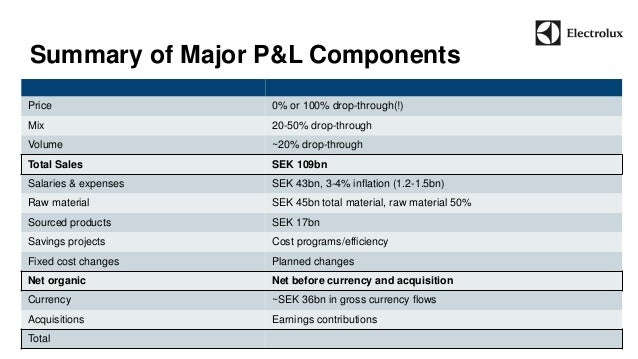 Summary of Major P&L Components  63  Price 0% or 100% drop-through(!)  Mix 20-50% drop-through  Volume ~20% drop-through  ...