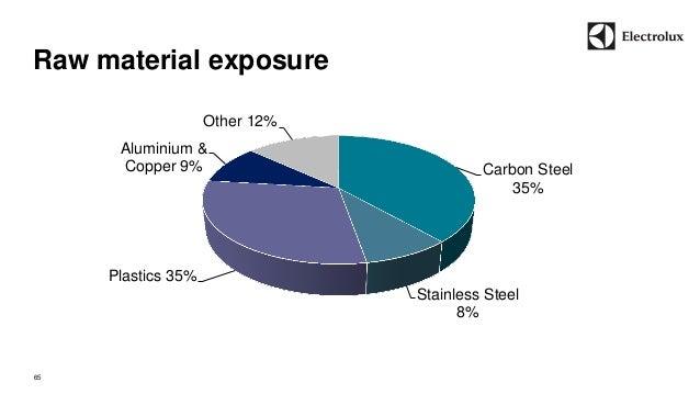 Raw material exposure  65  Carbon Steel  35%  Stainless Steel  8%  Plastics 35%  Aluminium &  Copper 9%  Other 12%
