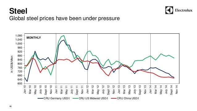Steel  Global steel prices have been under pressure  66  600  640  680  720  760  800  840  880  920  960  1,000  1,040  1...